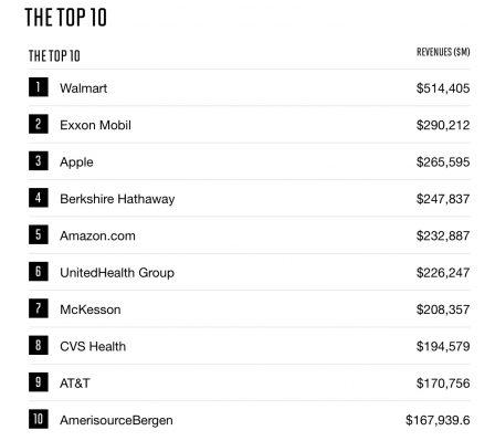 Classsement Fortune: Pour la 5ème année consécutive, Apple demeure la société la plus rentable au monde 2