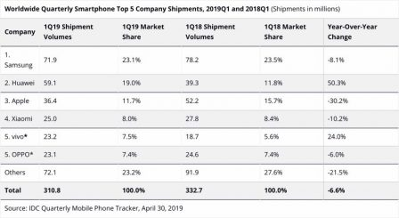 Baisse des ventes d'iPhone au 1er trimestre: les chiffres selon deux études 2