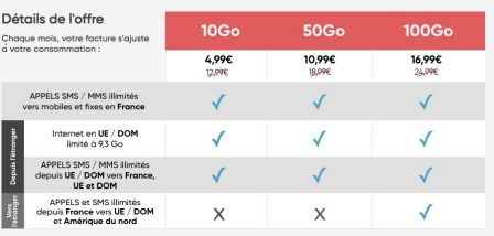 Promo forfait: illimité + 10 Go à 4,99€ /mois avec le forfait flexible Série spéciale de Prixtel 3