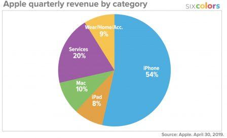 Résultats Apple: meilleurs que prévus, iPad et Watch en forme! Tout ce qu'il faut en retenir + 12 graphiques historiques 2