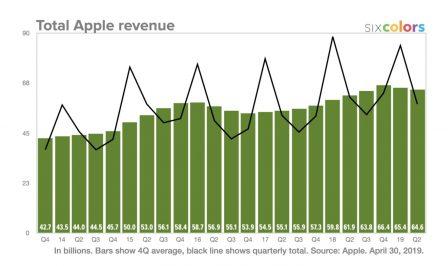 Résultats Apple: meilleurs que prévus, iPad et Watch en forme! Tout ce qu'il faut en retenir + 12 graphiques historiques 3