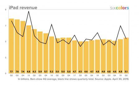 Résultats Apple: meilleurs que prévus, iPad et Watch en forme! Tout ce qu'il faut en retenir + 12 graphiques historiques 7