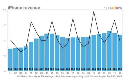 Résultats Apple: meilleurs que prévus, iPad et Watch en forme! Tout ce qu'il faut en retenir + 12 graphiques historiques 5