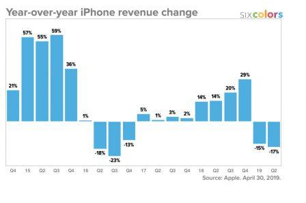 Résultats Apple: meilleurs que prévus, iPad et Watch en forme! Tout ce qu'il faut en retenir + 12 graphiques historiques 6