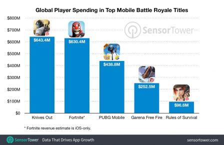 Les jeux Battle Royale cartonnent sur mobile, Fornite dépasse les 630 millions de dollars sur iPhone 2
