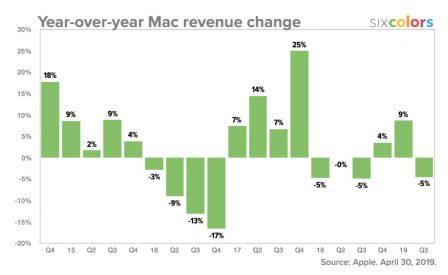 Résultats Apple: meilleurs que prévus, iPad et Watch en forme! Tout ce qu'il faut en retenir + 12 graphiques historiques 11