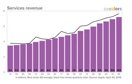 Résultats Apple: meilleurs que prévus, iPad et Watch en forme! Tout ce qu'il faut en retenir + 12 graphiques historiques 12
