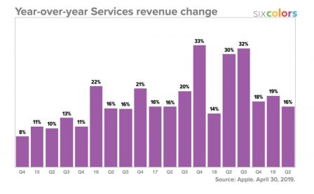 Résultats Apple: meilleurs que prévus, iPad et Watch en forme! Tout ce qu'il faut en retenir + 12 graphiques historiques 13
