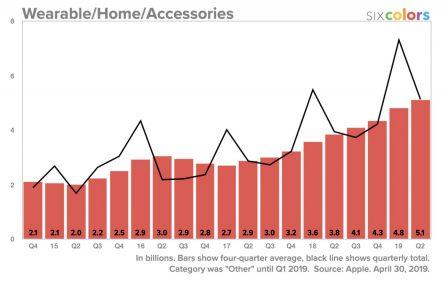 Résultats Apple: meilleurs que prévus, iPad et Watch en forme! Tout ce qu'il faut en retenir + 12 graphiques historiques 9