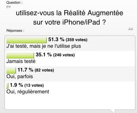"""Resultat du sondage: """"utilisez-vous la Réalité Augmentée sur iPhone/iPad?"""" ... C'est bof! 2"""