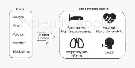 Apple s'offre Tueo Health, une start-up spécialisée dans la mesure et le suivi de l'asthme 2