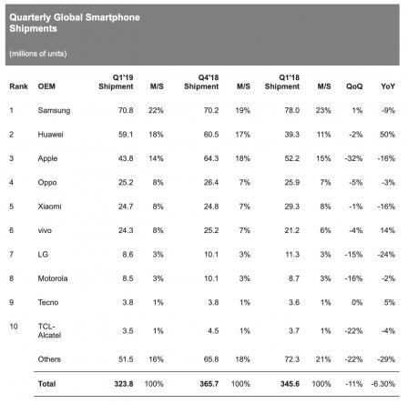 Des chiffres moins alarmistes que ceux d'hier pour la baisse des ventes d'iPhone selon IHS 1