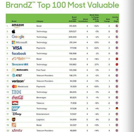 Top valeur de marque: Apple devance Google, mais se fait dépasser! 3
