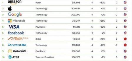 Top valeur de marque: Apple devance Google, mais se fait dépasser! 2