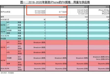 Nouvelles prévisions iPhone: 5G dès 2020 et modem maison 2 ans plus tard? 2