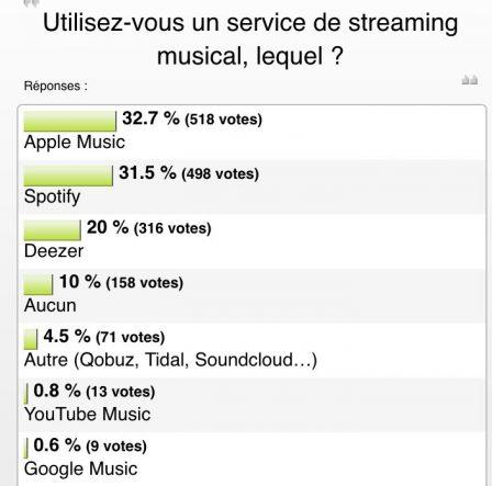 Résultat sondage: vos choix de service de streaming musical confirment une vraie bagarre au sommet (et évolution vs 2015) 2